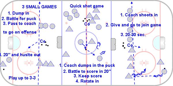 Daily Drill Section Four Hockey Coaching Abcs
