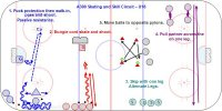 A300 Skating and Skill Circuit U18  Key Points: Players move from station to station and do skating, shooting and puck protection skills. Description: 1. Puck protection then walk-in, pass and shoot. Passive resistance. 2. Bungie cord skate and shoot. 3. Skip on one leg and alternate legs. 4. Pull partner across the ice on one leg. 5. Move balls to opposite pylons.