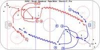 B202 – Shoot –Breakout - Pass Wide - Shoot x 2 B– Pro B  This is the same drill as B202 – Shoot –Breakout - Pass Wide - Shoot x 2 B– Pro but the coach passes to the player after he shoots.
