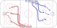 B3 Three Lane Shots - Swiss U20 Key Points: This is a goalie warm up used at the start of practice. Hit the net. Shoot while skating. Follow the shot. Description: 1. Players line up behind the blue line on diagonal sides of the ice. 2. Player 1 skate straight and shoot. 3. Player 2 skate to the middle lane and shoot. 4. Player 3 skate to the far lane and shoot. Shoot from the high slot area, follow the shot and screen for the next shooter.