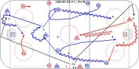 C600 BO RG 2-1 – Pro W Key Points: Give a target, defense skate up ice before passing and then follow the play, on the regroup face the puck. Play out the 2-1 and an option is the D pass to a F waiting at the blue line if they get the puck. Description: 1.Forwards at the 4 blue lines and D in the middle. 2.Start with one D at each blueline and two F's in the neutral zone. 3.Coach dump the puck into one end and D1-F1-F2 breakout. 4.F1-F2-D1 skate into the neutral zone. 5.F1-F2 regroup with D2. 6.F1-F2 attack 2-1 vs. D1. 7.Coach dump a new puck into the opposite end and D2-F3-F4 breakout-regroup-attack 2-1 vs. D3. * This sequence can be used from 1-1 to 3-2 situations.
