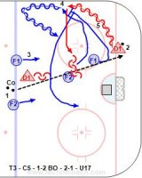 T3 - C5 - 1-2 BO - 2-1 - U17 Key Point: F1 force the puck carrier outside and steer toward the boards. F2 double team the puck carrier. On the 2-1 deny the puck crossing the mid-line so the goalie has one half of the net to cover. Key Points: 1.Dump the puck in from the blue line. 2.D1 got back for the puck while F1-F2 forecheck. 3.F1 steer angle and contact D1 and F2 double team. 4.F1-F2 attack 2-1 vs. D1. 5.D1 use puck protection and deceptive skating to get the puck out.