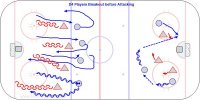 At one end the players must get onside on transition and the other end they are playing 2 PASS where the puck must stay in the zone but at least 2 passes must be made before shooting when you regain possession. Once the players understand the basic way the game works the coach can modify rules to encourage skill practice. i.e. only skate backwards.