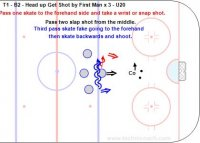 T1 - B2 - Head up Get Shot by First Man x 3 - U20 Key Points: Shoot with the head up from the middle, left or right. Miss the shot blocker and see where teammates are screening or looking for a shot pass. Description: 1.Coach pass from the top of the circle to the player at the point in the middle. 2.Player must do everything with his head up and know where the shot blocker is. 3.Pass one skate to the forehand side and take a wrist or snap shot. 4.Pass one skate to the forehand side and take a wrist or snap shot. 5.Pass two slap shot from the middle. 6.On the third pass skate fake going to the forehand and skate backwards and shoot.