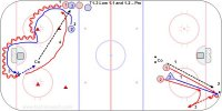 T1-3 Low 1-1 and 1-2 – Pro Key Points: Fight on offense to gain net side and on defense to defend from the net side. On the breakout vs. a forechecker the first one back must un-weight the checker with a fake and the supporting player must get open for the best outlet pass.  Description: One End 1.Coach pass the puck to player 1 near the blue line on the boards. 2.Player 2 comes out around the plyon and defends 3.Player 1 try to score while player 2 defends and try to pass to the coach. 4.When the play ends player 1 now defends vs. player 3 who gets a pass from the coach. Other End 1.Player 1 and 2 break out vs. 3. 2.Coach spots a puck and 1 retrieves it vs. pressure from 3. 3.Player 2 support in a board battle or get open for an outlet pass.