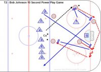 T2 - Bob Johnson 10 Second Power Play Game