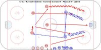 T2-C2 - Nzone Forecheck - Turnover to D and F - Attack 5-2 – Detroit