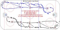 B6 One Touch x 3 and Shoot Key Points: One touch pass. Firm stick and follow through at the target. Both line move all the time. Description: B6 from diagonal corners down each side of the ice. Start with one player at each line and one extra behind. A. 1 skate and give and go with 2. B. 1 give and go with 3. C. 1 give and go with 4. D. 1 go in and shoot-rebound and become 5. E. 2-3-4-5 keep moving forward after each pass. Continue this flow from each side and then move to the other side and change directions.