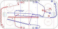 C3 - 2 on 1 Rush D Join - Defender Slide – Pro Key Points: Attack 2 on 1, 'One high one low, one fast one slow.' Offense make the first play early to allow a second play. Forehand passes are the most effective, even when on the off wing (Gretzky did this). Defense delay the play as long as possible to create bad shooting angles and backcheckers to get there. Defense slide outside the post if the attacker is deep. On the 3 on 1 don't slide but stay in the middle, delay the play and jam the trailer if the attack is deep. Description: 1. D wheel around the net from the corner and pass to F1 or F2 cutting across. 2. D join the attack. 3. Repeat the other way with RD2 passing to RF1-2 4. In this video example the D slides when the attack is deep. They are not passing to the D the first half of the video. 5. Last part of the video they can pass to the D so it is a 3-1 and the D stay on their feet and jam the trailer pass and deny the pass across.