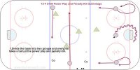 D100 - T2-4 – Full Ice Specialty Team Practice Key Points: Practice the breakout, neutral zone entry, attack, forecheck and power play set up. The penalty killers practice the forecheck, and defensive zone coverage. It is great if you can get another team to practice with you and take turns with 5 min. power plays each in all situations and have a few minutes between each situation to review your systems with the players. Description: Divide into two teams with the extra players on the bench. If possible have someone run the score clock to make it game like.