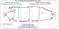T2 – 2-0, 2-1 Scoring Sequence– Wally Kozak – U18 F  Key Points: Use all of the options. Shoot to score, shoot for a rebound, one pass, two passes and learn to be a threat. Make the first pass early so there is a second play. Shoot to score and follow the shot for a rebound. Player without the puck go hard to the net and give a target with the stick. Both players stop at the net. Key Points: 1.Shoot for Rebound – two players leave from the middle, skate hard to the net with the puck and shoot low to the far pad for a rebound. The second player go hard to the net for a rebound with stick on the ice and controlled skating. Start shooting at one end and then shoot at both ends. 2.Play Poker with the Goalie. Players can now either shoot or pass. 3.Early Pass then Poker. Pass high in the slot and then play poker with the goalie and either shoot or make a second pass. 4.Add a defender and play 2-1. The last attacker out of the zone defend vs. the next two attackers.
