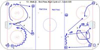 T2 - Walk-in - Shot Pass-High Cycle x 2 - Czech U20 Key Points: Pass and shoot while skating, keep the stick on the ice as a target. On point shots one player screen, one player shot pass target and one player a one time or tip option. Description: 1. F1 walk out from the corner and shoot on net. 2. F1 skate to the other corner then cycle high and pass to D1. 3. D1 pass across to D2 while F1 skates down the middle to the net. 4. D2 make a shot pass at F1's stick and he tips the puck on net then rebounds. 5. F1 cycle to the mid slot and get a pass from F2 in the corner and shoot. 6. D1 get a pass from F2 and shoot. 7. F1 screen, F2 get in position for a one timer or tip and F3 go to the net for a shot pass. *This drill can be done at both ends.