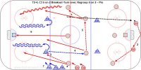 T2-4, C3 5 on 2 Breakout-Turn-over, Regroup 5 on 2 – Pro