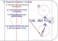 T4-D400 Penalty Killing 4-5 - Pro