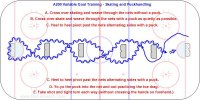 A200 Variable Goal Training - Skating and Puckhandling  Key Points: Simulate a defender by using small nets as obstacles. The player skates around and carries the puck using various moves and fakes. Any move can be practiced and the nets are a much larger obstacle than pylons. Focus on good technique. Description: 1. Put 4 nets as obstacles down the length of the ice. 2. Player does various skating and puck handling exercises and finish with a shot. Start slowly focusing on technique and then add speed and different skills around each net. 3. The video example shows. A. Cross over skating and weave through the nets without a puck. B. Cross over skate and weave through the nets with a puck as quietly as possible. C. Heel to heel pivot past the nets alternating sides with a puck. D. Yo-yo the puck into the net and out practicing the toe drag. E. Fake shot and tight turn each way (without crossing the hands on forehand.)