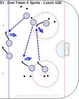 B3 - One Timer-5 Spots - Czech U20