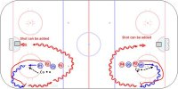 C1 Angling in the Wide Lane - Pro Key Points: Force the puck carrier up the boards by denying a pass back with the stick and approaching from behind toward the back shoulder. Description: 1. Players start in a wide lane. 2. Coach pass the puck ahead and P1 skate for the puck while P2 tracks from behind. 3. P2 keeps steer P1 with his stick denying a pass back and approaches from slightly behind. 4. P2 angles P1 toward the boards and approaches at the back shoulder. 5. P2 rubs P1 out with the 'stick on the puck and body on body' skating through the arms with his inside leg in front. 6. P2 takes possession of the loose puck. • Option is for P2 to take a shot or progress to a battle drill where either P1 or P2 shoots.