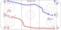 B6 1-0 x 2 – Pro Key Points: Skate at full speed and shoot while skating. Follow the shot for a rebound. Description: 1. Player A leave from diagonal corners. 2. Skate the length of the ice and shoot. 3. Follow the shot for a rebound. 4. Rebound for the next shooter. *Options.  A. Give and go with the next shooter. B. Skate out and play 1-1 vs. the next shooter.