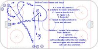 B6 One Touch Passes and Shoot  Key Points: Make good passes. Give a target and skate into the pass. Keep skating while passing and shooting.  Description: A. 1 skate and pass to 2. B. 2 skate to the inside and pass to 1. C. 1 pass across ice to 4. D. 4 pass to 3. E. 3 pass to 1  F. 1 attack the net and shoot to score and rebound.  Rotation: 1 replace 2 who replaces 3 who replace 4.  Options. screen after shooting or curl back to rebound for the next shooter. Another option is to one touch pass with the next shooter so he can do a one timer.
