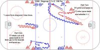 C600 - RG 1-1 x 2 - RB Pro   Key Points: Both the attacker and defender keep skating. Attacker face the puck and give a target and the defender skate to keep a tight gap. Description: 1.Players start from all four blue lines and two leave from diagonal corners. 2.D1  skate back and get a pass from the F1. 3.F1 pivot to the boards and face the puck for a pass from D1. 4.F1 skate to the red line and turn back to attack vs. D1. 5.F2 and D2 be ready to repeat from the other blue lines. *This drill could also be done 2-1.