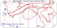 B6-600 Flow - Breakout 2 F Shoot - D Point Shot - Finland U20 Key Points: Make hard passes, give a target, keep skating while making plays, follow shots for rebounds, stop at the net, screen. Description: Start at both ends with players on each side of the net and pucks in all four corners. 1 – D1 start by skating up an back get a puck and bank pass behind the net to D2. D1 goes to the corner. 2 – D2 pass to F1 breaking along the boards. 3 – F2 skates to the big ice between the dots and pass to F2. D2 follow then circle back to the corner. 4 – F2 skate down and shoot then skate to corner. F1 skate around the middle circle for a pass from D2. 5 – D1 bump a puck to D2 who skates between the dots and pass to F1 who skates down ice and shoots.  6 – D2 then follow the play up the ice and get a pass from F2 in the corner then drag and shoot – F1-F2 screen.