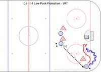 C5 - 1-1 Low Puck Protection - U17 Key Points: This drill introduces the idea of protecting the puck with the body on offense and defending tight from the net side with body on body and stick on the puck. Description: 1.Start with and attacker and defender in the corner. 2.Coach pass the puck to the attacker. 3.Attacker protect the puck and try to score. 4.Defender play from the defensive side to prevent a goal.