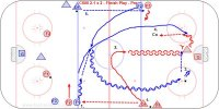 C600 2-1 x 2 – Finish Play - Pro Key Points: Offense should attack with speed and force the D to make a decision early by the first play near the blue line. This allows for a second play. D should delay the attack as much as possible and defend the most dangerous player allowing a bad angle shot. D tie up the stick of the most dangerous attacker after the shot, then look for the puck. Description: 1. Red D1 pass to Blue F1. 2. Blue F1 and F2 cross in the neutral zone and attack Red D1 2 on 1. 3. Blue F1 and F2 continue until they score, the goalie freezes the puck or D makes a breakout pass. 4. Red D1 defend and pass to the coach when they get the puck. 5. Coach mirror the play for a pass from the D.  6. The D starting the next rush or a F who just attacked could support and then start the next rush.