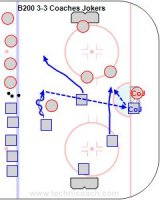 D200 3-3 Coaches Jokers – Swiss U20