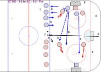 DT200 - 2-2 to 2-0 - 2-2 – Pro Key Points: Protect the puck and go to the net and use give and goes, screens, picks on offense. Play tight gaps with body on body and stick on the puck from the net side and communicate playing man on man or switch on defense. Keep score and play to a score or time limit. Modified rules can be added. Various situations can be created by playing 3-3 or uneven situations like 2 on 3. Description: 1.Play cross ice with the extra players waiting at the blue line and coach has pucks to keep play going. 2.Nets can either be against the boards or out far enough for players to go behind the net. 3.Divide the ice in half with paint or the coach is in the middle at the blue line as a guide. 4.Play 2-2 at one end with 2 players from the defensive team waiting to attack at the other end. 5.Defenders pass the puck to up teammates who attack the other net. 6.Original attackers back track and play defense vs. the new attackers. 7.Coach pass to the offensive team after a goal. 8.New defenders come in after the breakout pass is made.