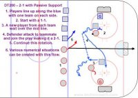 DT200 – 2-1 with Passive Support