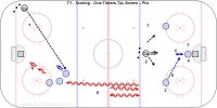 T1 - Scoring - One Timers-Tip-Screen – Pro Key Points: Hit the net with shots. Screen on shots from the mid-point and kick out a little farther for a shot pass or tip on shots from the side. Get the stick back early on one timers. One the forehand side stop the puck then shoot. Have the head up to get the shot pass the blocker. Description: 1.Coach in the corner pass cross ice for one timer shots. 2.Coach shoot or pass from the mid-point. 3.One player screen and one player at the top of the circle on each side. 4.Player in front screen, tip and go for a rebound on point shots. 5.Player in front kick out a few metres when the puck is passed to the sides. 6.Players on the sides make a shot pass to the player in front. 7.Take five shots and rotate. 8.Skate from the red line to the far blue line twice then go down and shoot.