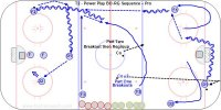 T2 - Power Play BO-RG Sequence – Pro