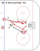 B2 - D Shoot and Pass – Pro
