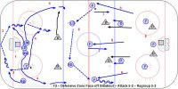 T2 – Defensive Zone Face-off Breakout – Attack 5-2 – Regroup 5-2
