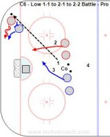 """T3-C6 - Low 1-1 to 2-1 to 2-2 Battle – Pro Key Points: Defend from the net side. Stick on the puck and body on body. Offense screen, pick and create 2-1's. Defense communicate and switch if needed. Description: 1. Players start from the top of the circle and coach shoot in puck, R1 attack vs. B1. 2. After about 5"""" R2 make it a 2-1. 3. Play about 5"""" and B2 join making it a low 2-2. 4. Next rep the Blue attack and the Red, 1-1, 2-1, 2-2."""