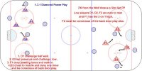 T4 - 4-5 Penalty Kill vs. Overload – Umbrella - 1-3-1 Diamond Key Points: Sticks in the passing lanes. Straight line stop and start skating. Cover puck carrier but do not chase passes. Shin pads in front of the shot. Play 4-4 closest to the puck carrier and give them the player two passes away and then adjust on the first pass. Never allow a shot from the mid-point. One defender challenge the puck carrier with either contain or pressure. Hard on any player facing the boards or without control of the puck. Swarm when in a battle on the boards and the player is facing the glass. Give the pp a 2-1 as far away as possible.  High forward defending Umbrella drop into the cross ice passing lane when the puck is passed to a player at the top of the circle. Puck on one side then the weak side player cover a low attacker. Description: 1.High press vs. the Overload power play. 2.Diamond vs. the Umbrella. 3.Diamond vs. the 1-3-1. 4.Forecheck in and I tandem. * Another option called the low press but not covered here is the forward force the pass low and play a low 3-3. Strong side D pressure a low pass, D in front covers slot and weak side forward has the high 2-1. The forwards switch sides if the puck is passed to the point and the weak side F goes there.
