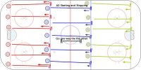 A2 Starting and Stopping Key Points: Work on quick starts and sudden stops. Fall forward and take quick steps back the first few strides and then stride side to side. Description: 1. Start at each line with the last line open. 2. Stop on the line ahead.  3. If many players use every line and fewer skate through a zone. 4.To work on stopping from both sides always face the same side on the stop.