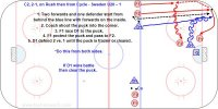 C2, 2-1, on Rush then from Cycle - Sweden  Key Points: F1 must get to the puck first vs. D1. Attackers protect the puck and go to the net. Defender must stay on the defensive side and then play a 2 on 1 situation after the cycle always recognizing the most dangerous attacker.  Description: 1. Two forwards and one defender start from behind the blue line with forwards on the inside. 2. Coach shoot the puck into the corner. 3. F1 race D1 to the puck. 4. If F1wins the battle then protect the puck and pass to F2. 5. D1 defend 2 vs. 1 until the puck is frozen or cleared. 6. If D1 wins the race then he clears the puck.