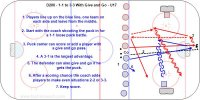 D200 - 1-1 to 3-3 With Give and Go - U17 1.Players line up on the blue line, one team on each side and leave from the middle. 2.Start with the coach shooting the puck in for a 1-1 loose puck battle. 3.Puck carrier can score or add a player with a give and go pass. 4.A 3-1 is the largest advantage. 5.The defender can also give and go if he gets the puck. 6.After a scoring chance the coach adds players to make even situations 2-2 or 3-3. 7.Keep score.