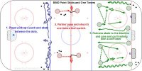 B500 Point Shots and One Timers  Key Points: Skate forward to the middle then slide sideways and shoot. Look up to see the target, shot blockers and team mates in front. On one timers follow through at the target. Increase the speed of the passes.  Description; 1. Player pick up a puck and skate between the dots. Pivot so you are facing the net and shoot. 2. Partner pass and shoot 5 one timers then switch. 3. Partners skate to the blueline and give and go finishing with a one timer, then pick up a new puck.