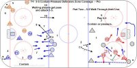 T4 - 5-5 Contain-Pressure Defensive Zone Coverage  – Pro