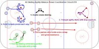 A2 Skating Agility-Balance-Power-Coordination Circuit U18 Key Points: Focus on good technique with the weight over the middle of the blade and using as much blade on the ice as possible. Use the Chocktow Turn in the front to back pivots and cut small S's while on one foot. Description: The players rotated through these stations. 1. One leg skating while being pulled to the side with a rope. 2. Pull a partner who holds onto a strap and gives resistance. 3. Triangle agility skate with stop and turn. 4. Goalie crease skating. 5. Front to back pivots each way. (Chocktow should be learned)