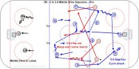T2-B6 - 3-0, 5-0 Middle Drive Sequence – Pro