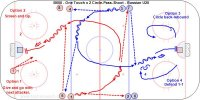 B600 - One Touch x 2 Circle-Pass-Shoot - Russian U20 Key Points: Pass while skating, give a target, shoot in stride, follow the shot for a rebound, rebound for the next player. Description: A.1 and 3 leave from diagonal corners and one touch give and go with 2 and 4. B.Skate across the ice and pass to 5 and 7. C.1 and 3 skate around the circle and 7 pass to 3 and 5 pass to 1. D.1 and 3 skate in shoot and follow the shot for a rebound. E.Options: After the shot 1 and 3 either screen, circle back for a rebound. F.Options: Give and go with 2 and 4 or defend a 1-1 vs. 2 and 4 the next attackers.