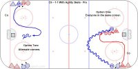 C6 – 1-1 With Agility Skate - Pro  Key Points: Defender must skate out quickly to close the gap with the attacker. Attacker make quick fakes and protect the puck to get a shot. Defend on the net side with: 'Body on body and stick on the puck.;Defender box the attacker out and take the stick after a shot.  Description: 1. Everyone start from the corner. 2. F1 skate out to the blue line with the puck and turn back. 3. D1 skate around the bottom of the circle and out to defend. 4. F1 attack vs. F2. 5. Do this at each end and out of both corners. 6. Everyone take turns attacking and defending. *Possible to do out of all four corners.