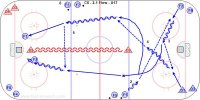 C6 - 2-1 Flow - U17 Key Points: Make firm passes, give the stick for a target, attack with speed, make the first pass near the blue line to make a second play possible. Defender delay play and keep the puck to one side so the goalie defends one half of the net. Description: 1.Start with D in one corner and F1 at point F2 in other corner and D2 at the blue line. 2.F1 make a diagonal pass down to F2 and skate across to the far lane. 3.F2 skate across ice and pass back to D1. 4.D1 pass up to F1 and follow the play. 5.F1-F2 attack vs. D2. 6.Repeat the other way, F3-F4 regroup with D3 at attack 2-1 vs. D1. *Options: A. Add a regroup. B. D1 join the rush to make it a 3-1. C. Add players to make it a 2-2, 3-2, 2-3.