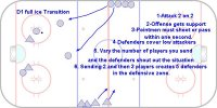 DT100 - 2-2 Offensive Point Support - U18 F