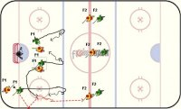 DT400 - 3-3 Pearn - U18 F Key Points: Great transition game to practice offensive and defensive 3-3 or any other numerical situation. Defend from the net side; closest on puck carrier, second closest one stick length away, third closest halfway. Defenders indentify who you cover early. Create 2-1's on offense and fight for the  inside position. Attackers pass behind to the other side to spread the defense and create seams. Dump-ins can be added to work on the forecheck and breakout. Description: 1.Players line up behind the red line.  2.Defenders allow the attackers to pass and start the new attack in the neutral zone. 3.Start with 3 reds attacking vs. 3 blacks. 4.On a goal, frozen puck or turnover the defenders must carry the puck over the blue line. 5.Black defenders pass to team-mates waiting at the red line. 6.Original attacking reds now defend inside the offensive zone. 7.This game can be done at one or both ends.  8.Blacks must get onside before the new attackers can cross the blue line or reds get the puck. *Keep score and have tournaments with 4 teams and a game at each end.