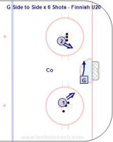 G Side to Side x 6 Shots - Finnish U20 Key Points: Goalie uses the inside edge to push across the goal crease and get square to the next shooter. Description: 1. Each shooter has 3 pucks at the face off dot. 2. Player 1 shoot. 3. Goalie make the save and then pivot and push off the inside edge to get across the crease and square to Player 2. 4. Player 2 shoot. 5. Repeat 3 times on each side.
