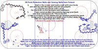 B6 Puck Protection Skills and Scoring Skills from Finland Key Points: Protect the puck with your body, make hard fakes, get the defender to lean one way and quickly turn the other way. Drive skate into the scoring area while protecting the puck and shoot. Description: 1. Protect the puck from a partner who starts from behind. 2. Start in the corner and build a wall with your body, arm and leg and skull push around two players or coaches and finish with a shot. Do this both on the forehand and backhand. 3. From corner protect the puck by turning your back and slide sideways both FHand and BH. 4. Fake a cut back on two skates and go forward-protect the puck. 5. Dump puck in the corner and make a two footed skate fake one way and go the other way. 6. Walk-outs from behind the net. a. Protect the puck on the backhand and do a quick turn to the forehand and shoot. b. Walk out on the forehand then turn your back into the defender and shoot forehand. c. Walk out on forehand then skull slide and shoot forehand. d. Tight turn to the backhand behind net-walk out backhand and turn to the forehand and shoot. e. Tight  forehand turn behind the net then walk out on the Forehand and shoot.